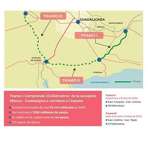 Abren el Nuevo Macrolibramiento para Mejorar el Transporte en Guadalajara